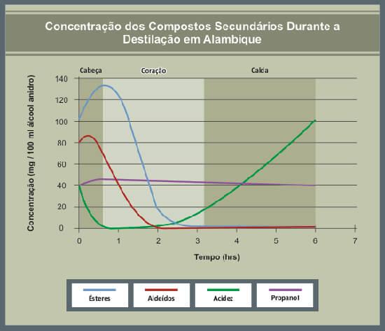 Foto da Fazenda Soledade - Tabela de Bidestilação